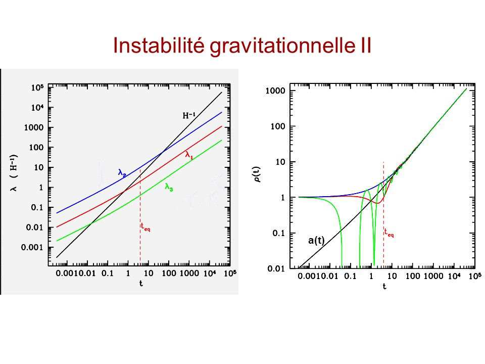 Instabilité gravitationnelle I En analysant les perturbations linéaires d'un univers presque homogène et isotrope on trouve les résultats suivants: –L