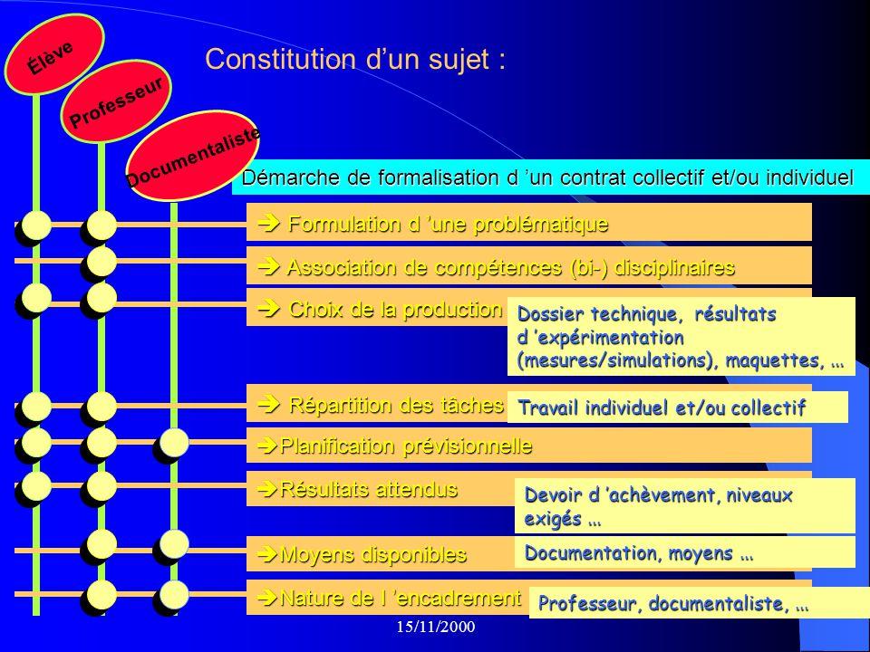 NANCY-METZ BRIEY le 15/11/2000 III. Préconisations pédagogiques S.I. 1.Activités confiées aux élèves 2. Cadre horaire 3. Organisation matérielle