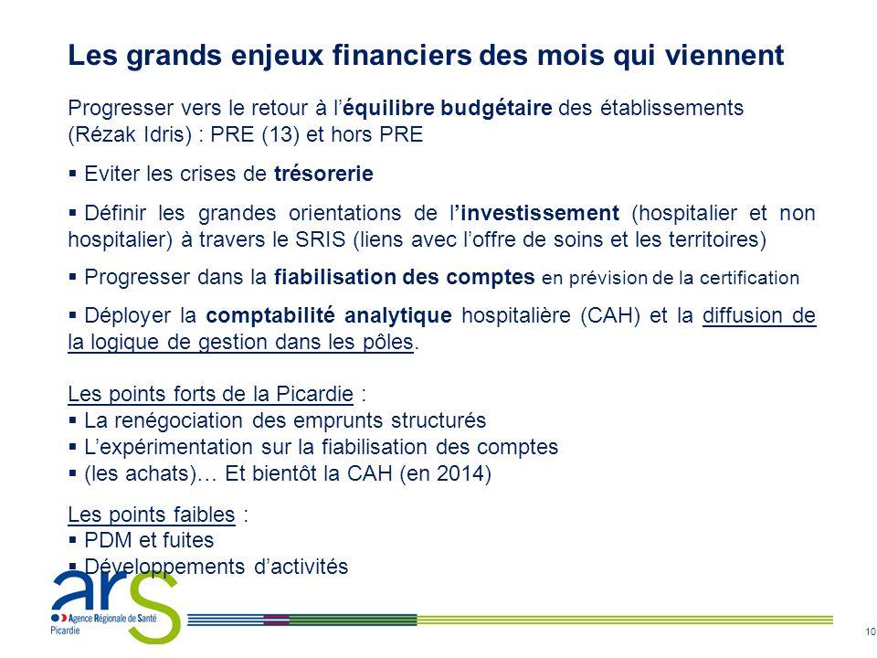 10 Progresser vers le retour à l'équilibre budgétaire des établissements (Rézak Idris) : PRE (13) et hors PRE  Eviter les crises de trésorerie  Défi