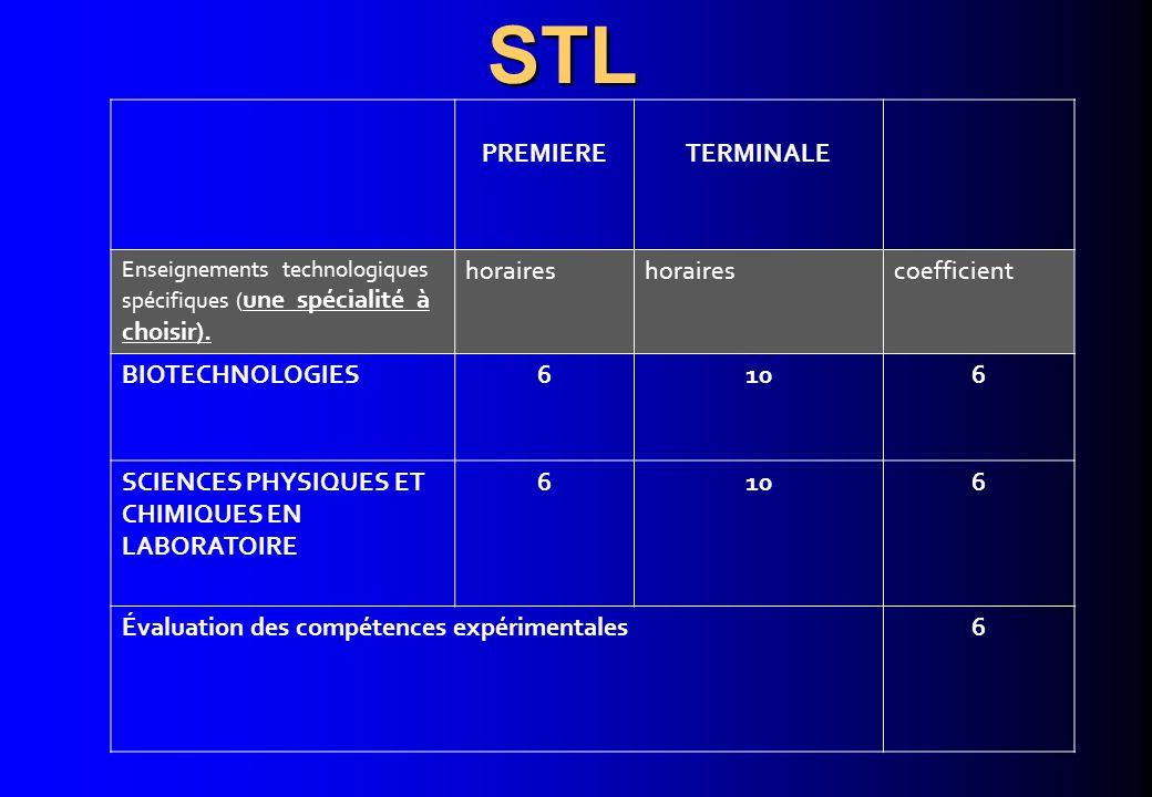 PREMIERETERMINALE Enseignements technologiques spécifiques ( une spécialité à choisir). horaires coefficient BIOTECHNOLOGIES6106 SCIENCES PHYSIQUES ET