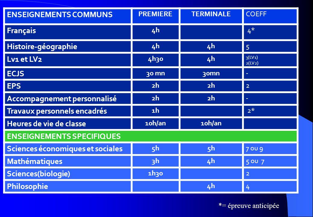 ENSEIGNEMENTS COMMUNS PREMIERETERMINALECOEFF Français 4h 4* Histoire-géographie 4h 5 Lv1 et LV2 4h304h 3(LV1) 2(LV2) ECJS 30 mn - EPS 2h 2 Accompagnem