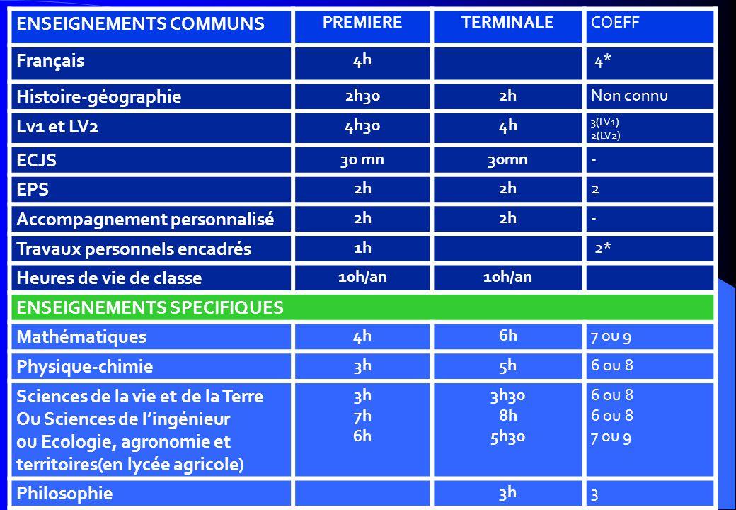 ENSEIGNEMENTS COMMUNS PREMIERETERMINALECOEFF Français 4h 4* Histoire-géographie 2h302hNon connu Lv1 et LV2 4h304h 3(LV1) 2(LV2) ECJS 30 mn - EPS 2h 2