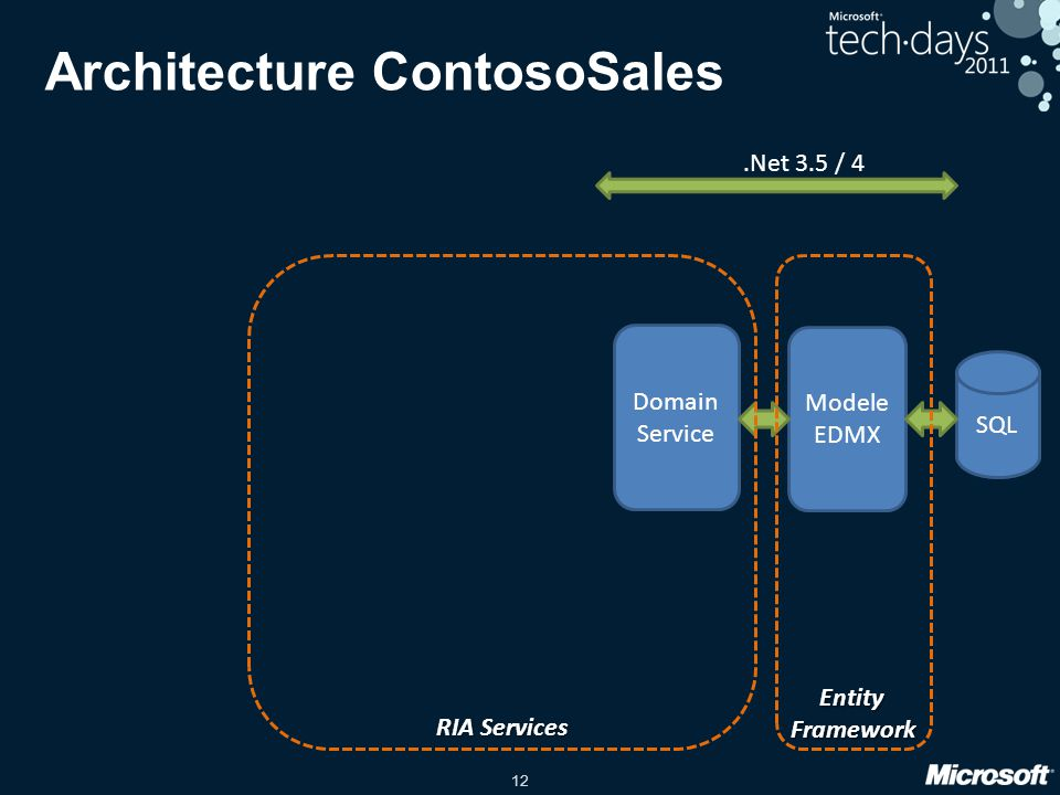 12 Architecture ContosoSales SQL Modele EDMX.Net 3.5 / 4 Domain Service RIA Services Entity Framework