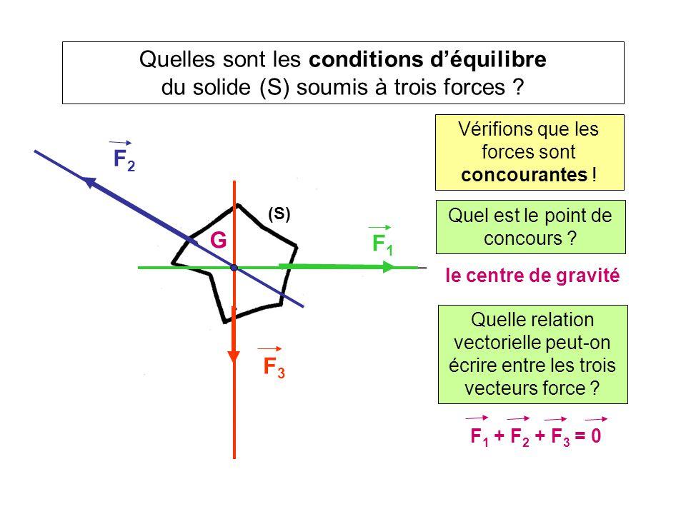 Quelles sont les conditions d'équilibre du solide (S) soumis à trois forces ? (S) Vérifions que les forces sont concourantes ! G Quel est le point de