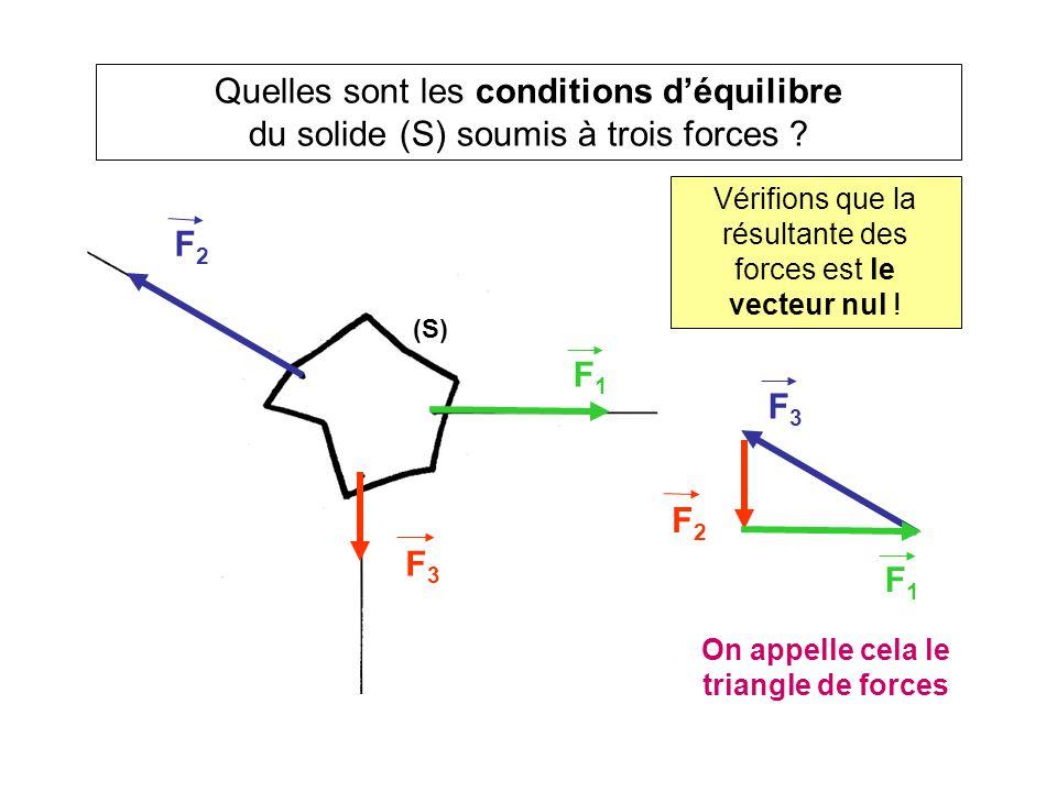 Quelles sont les conditions d'équilibre du solide (S) soumis à trois forces ? Vérifions que la résultante des forces est le vecteur nul ! F3F3 F2F2 F1