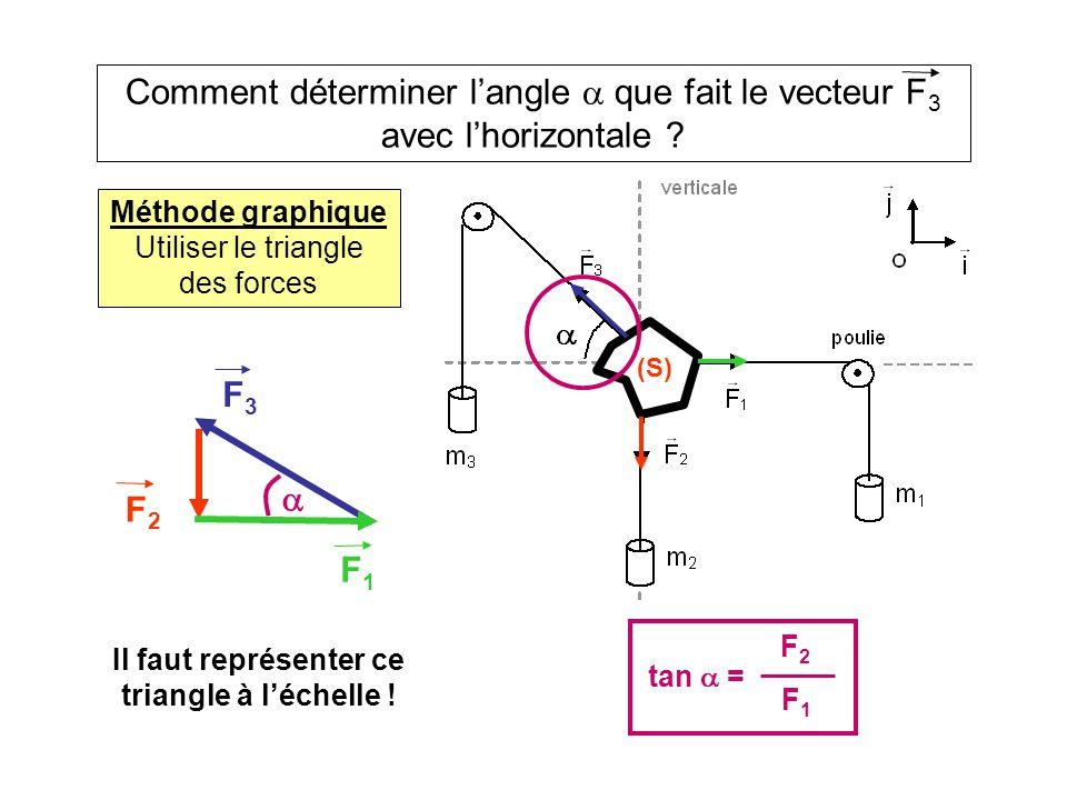 Comment déterminer l'angle  que fait le vecteur F 3 avec l'horizontale ? (S) tan  = F2F2 F1F1 Méthode graphique Utiliser le triangle des forces Il f