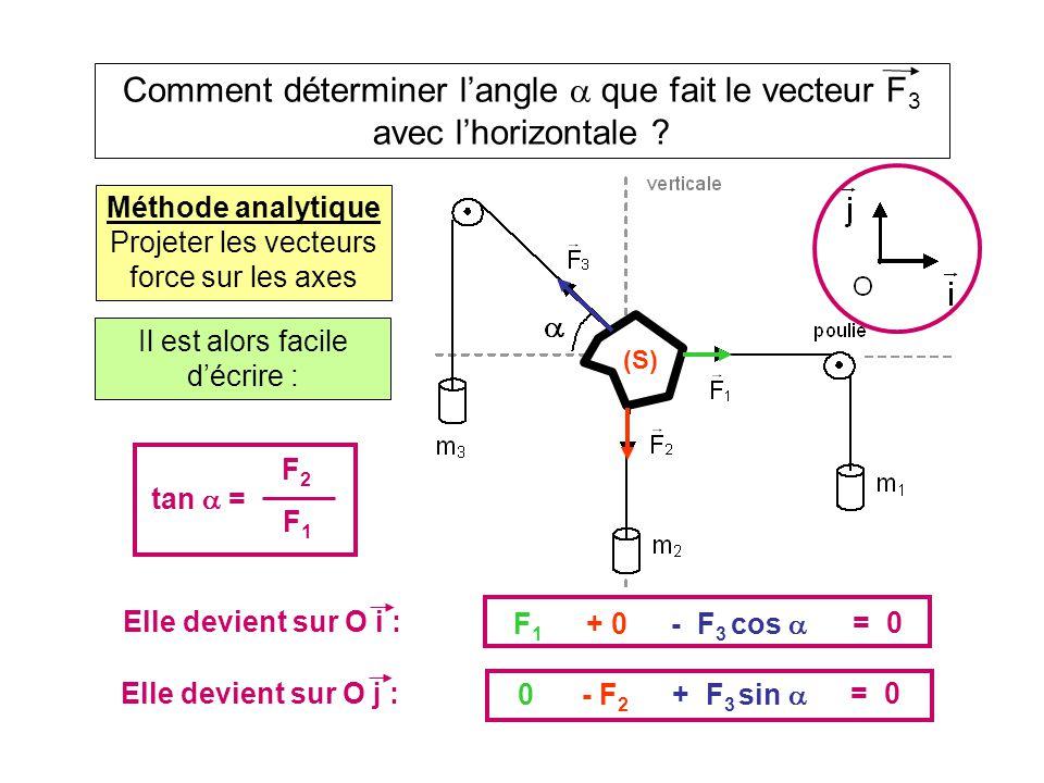 Comment déterminer l'angle  que fait le vecteur F 3 avec l'horizontale ? Méthode analytique Projeter les vecteurs force sur les axes (S) F 1 + F 2 +