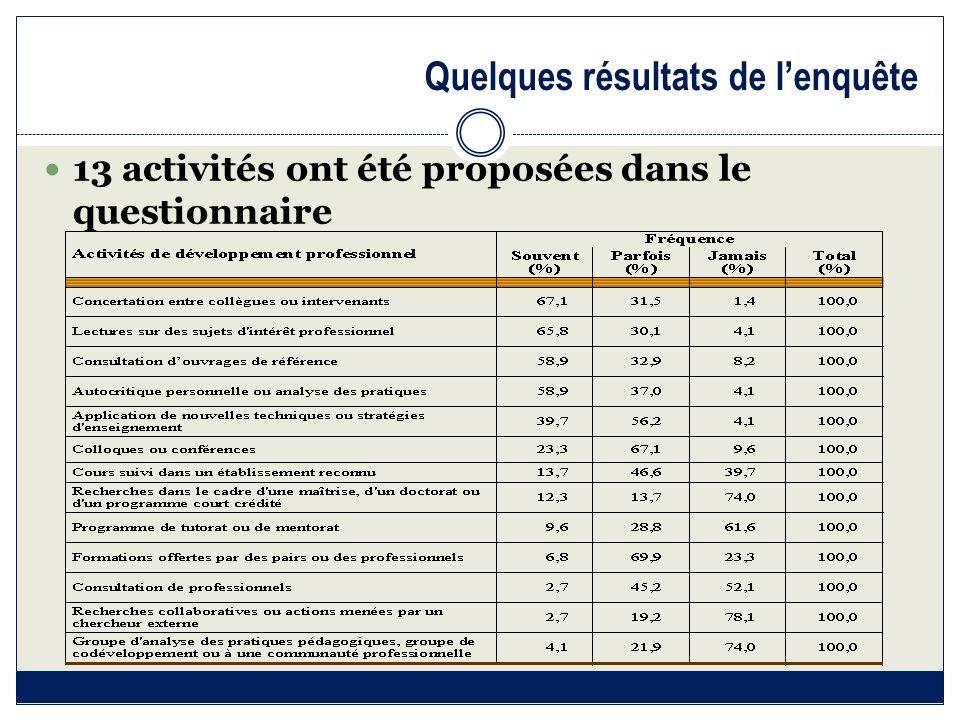 Quelques résultats de l'enquête 13 activités ont été proposées dans le questionnaire