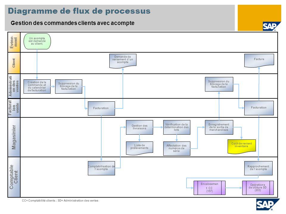 Diagramme de flux de processus Gestion des commandes clients avec acompte Administrati on des ventes Magasinier Comptable Client Événe- ment Création