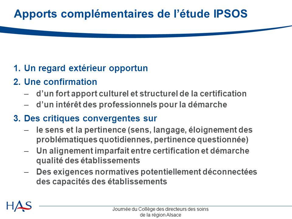 Journée du Collège des directeurs des soins de la région Alsace Apports complémentaires de l'étude IPSOS 1.Un regard extérieur opportun 2.Une confirma