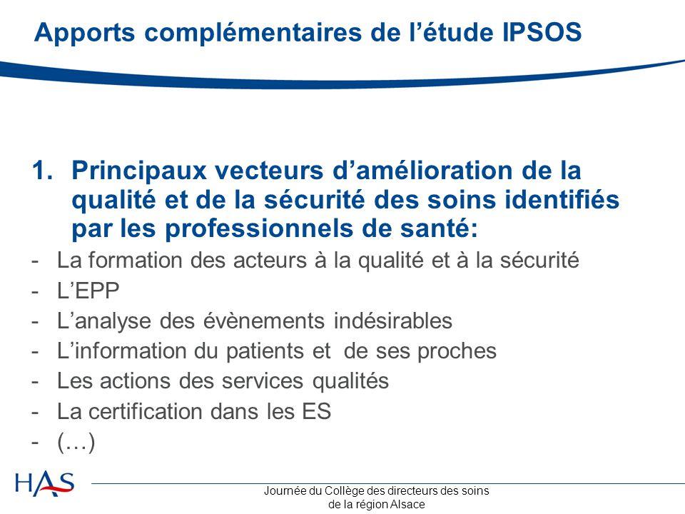 Journée du Collège des directeurs des soins de la région Alsace 1.Principaux vecteurs d'amélioration de la qualité et de la sécurité des soins identif