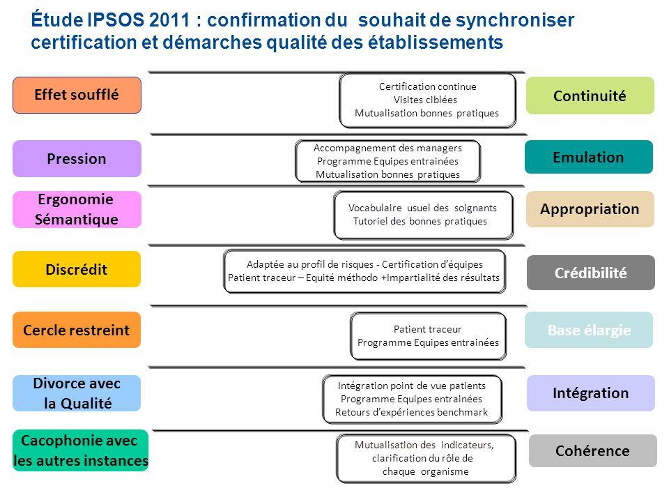 Journée du Collège des directeurs des soins de la région Alsace SCES – Réunion AFEV – 28 septembre 2012 Effet soufflé Continuité Emulation Discrédit C