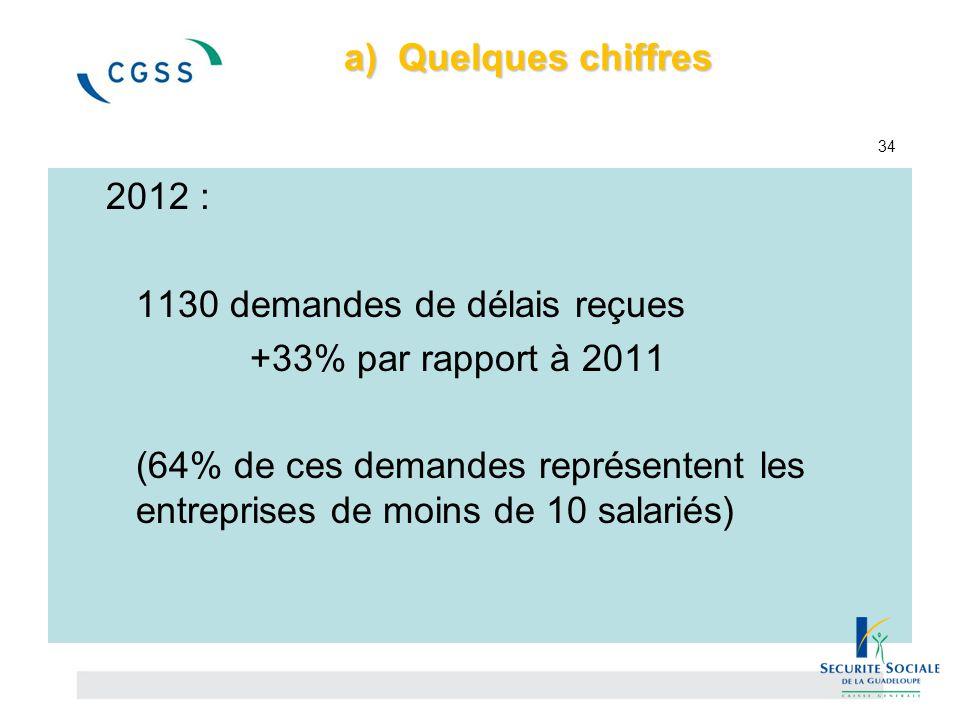 a) Quelques chiffres a) Quelques chiffres 34 2012 : 1130 demandes de délais reçues +33% par rapport à 2011 (64% de ces demandes représentent les entre