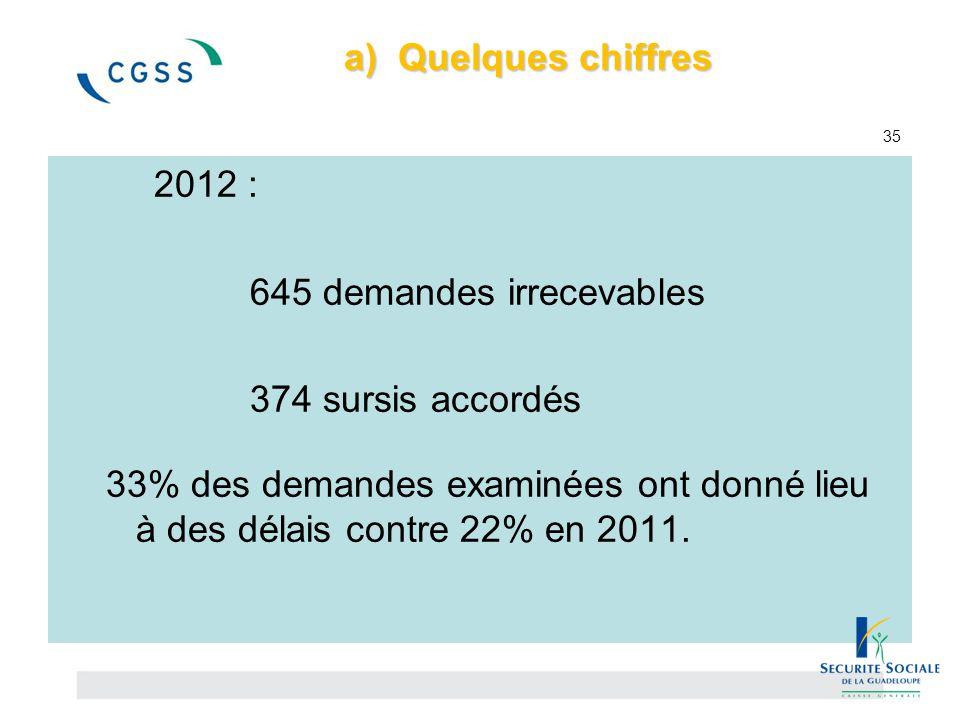 a) Quelques chiffres a) Quelques chiffres 35 2012 : 645 demandes irrecevables 374 sursis accordés 33% des demandes examinées ont donné lieu à des déla