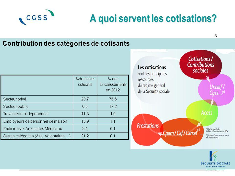 Contribution des catégories de cotisants A quoi servent les cotisations? 5 %du fichier cotisant % des Encaissements en 2012 Secteur privé20,776,6 Sect