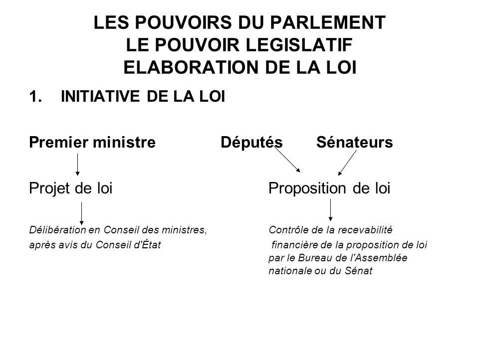 ELABORATION DE LA LOI 2.