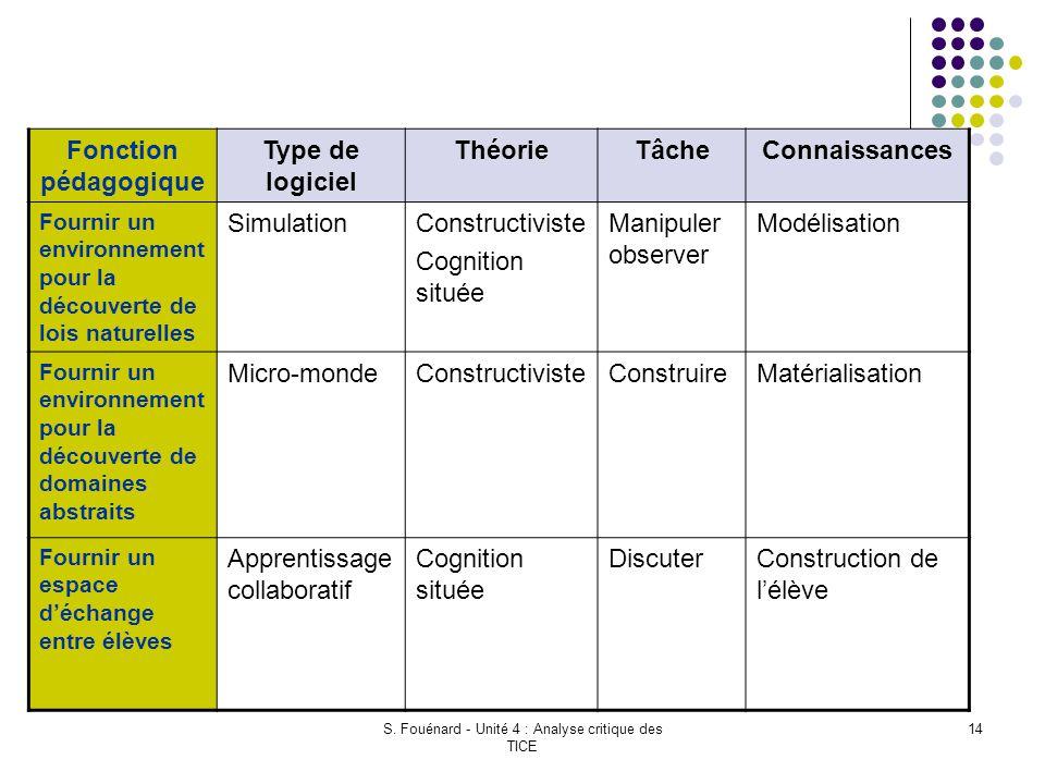 S. Fouénard - Unité 4 : Analyse critique des TICE 14 Fonction pédagogique Type de logiciel ThéorieTâcheConnaissances Fournir un environnement pour la