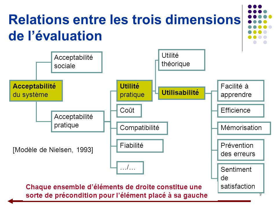 9 Relations entre les trois dimensions de l'évaluation Sentiment de satisfaction Acceptabilité sociale Utilité théorique Acceptabilité du système Acce