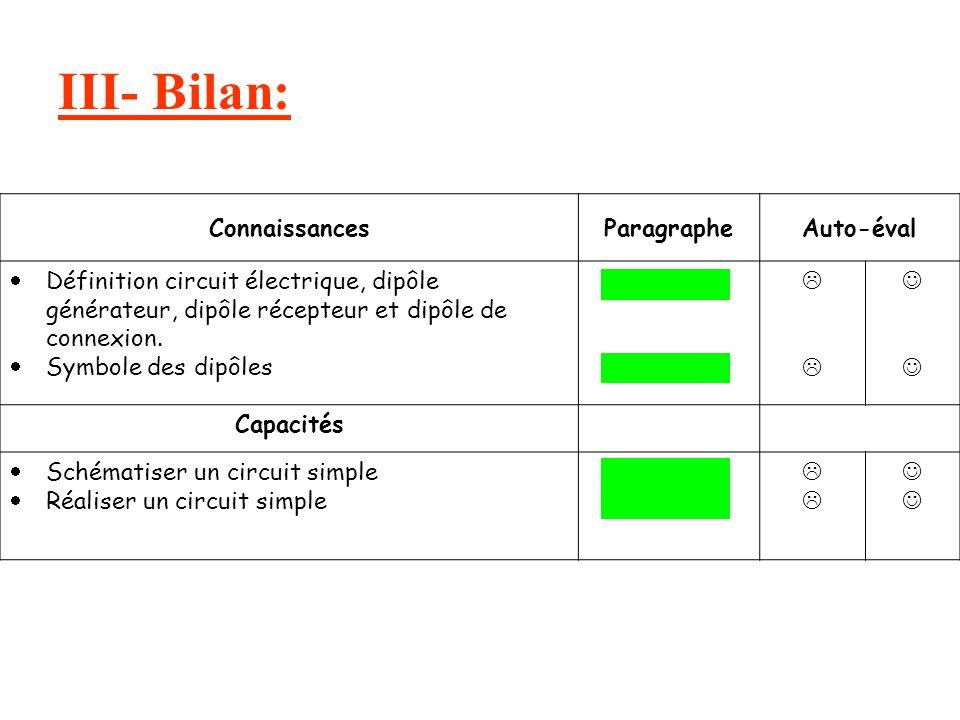 III- Bilan: ConnaissancesParagrapheAuto-éval  Définition circuit électrique, dipôle générateur, dipôle récepteur et dipôle de connexion.  Symbole de