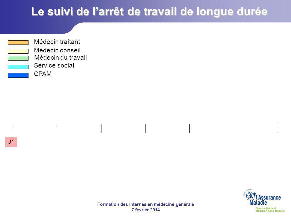 Formation des internes en médecine générale 7 février 2014 Le suivi de l'arrêt de travail de longue durée J1 Médecin traitant Médecin conseil Médecin du travail Service social CPAM