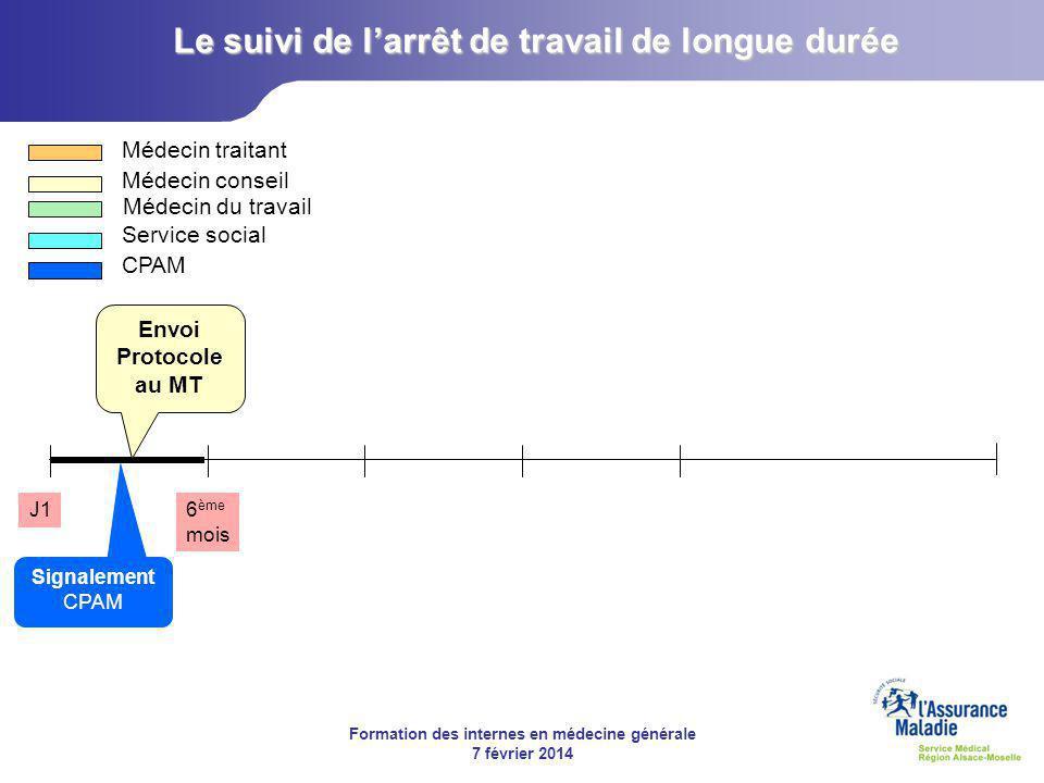 Formation des internes en médecine générale 7 février 2014 J16 ème mois Médecin traitant Médecin conseil Médecin du travail Service social CPAM Signalement CPAM Envoi Protocole au MT Le suivi de l'arrêt de travail de longue durée