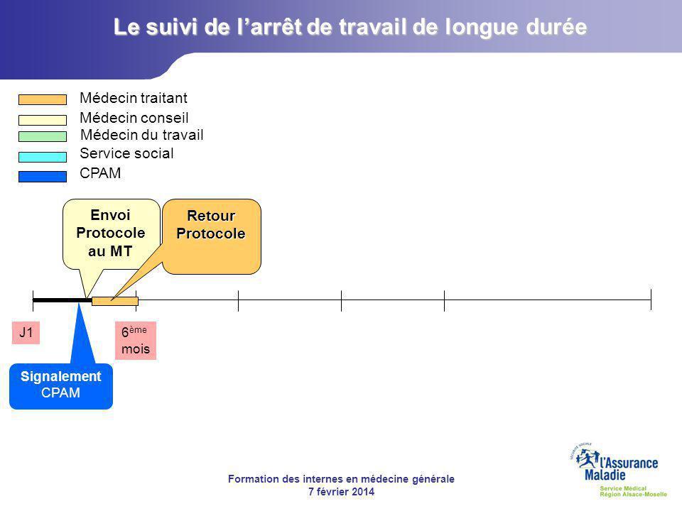 Formation des internes en médecine générale 7 février 2014 J16 ème mois Médecin traitant Médecin conseil Médecin du travail Service social CPAM Signalement CPAM Envoi Protocole au MT Retour Protocole Le suivi de l'arrêt de travail de longue durée