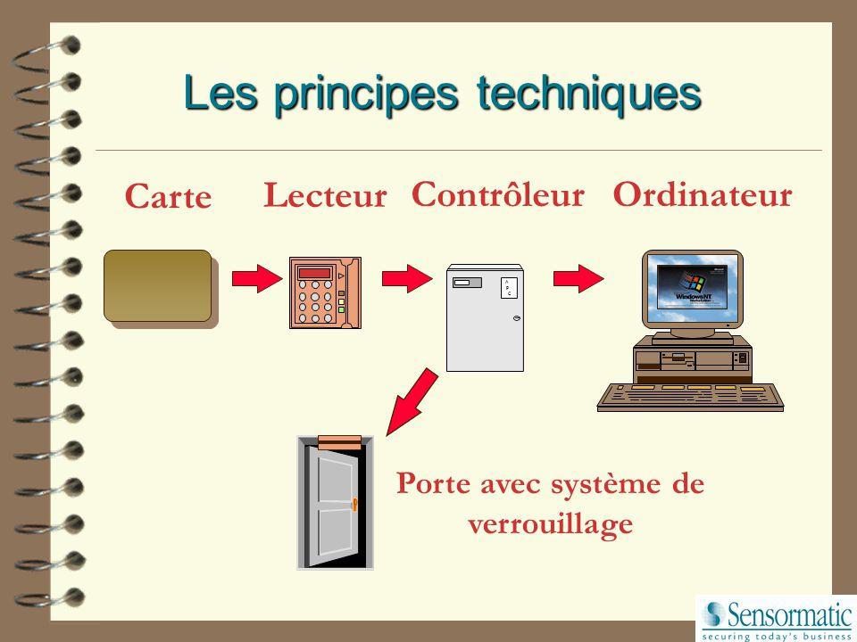 Les principes techniques Carte Lecteur A P C ContrôleurOrdinateur Porte avec système de verrouillage