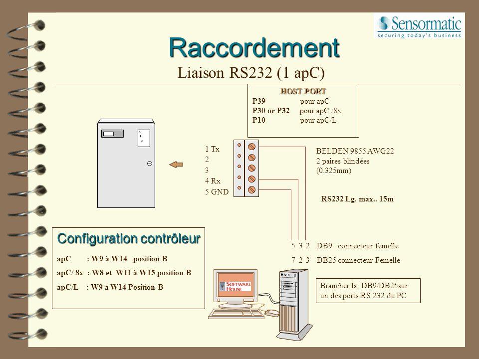 Raccordement Les différentes topologies apC 1 contrôleur par modem apC 1 seul contrôleur l: 15m apC 1200m Convertisseur RS232 modem PC Serveur CCURE80