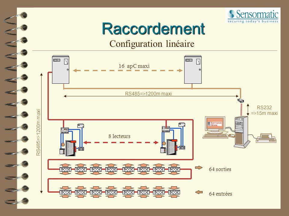 Raccordement Liaison LAN/WAN A P C 5 GND 1 Tx 2 3 4 Rx LANTRONIX Câble RJ 45 HUB Ethernet 732 RS232 Lg. max.. 15m HOST PORT P39 pour apC P30 or P32 po