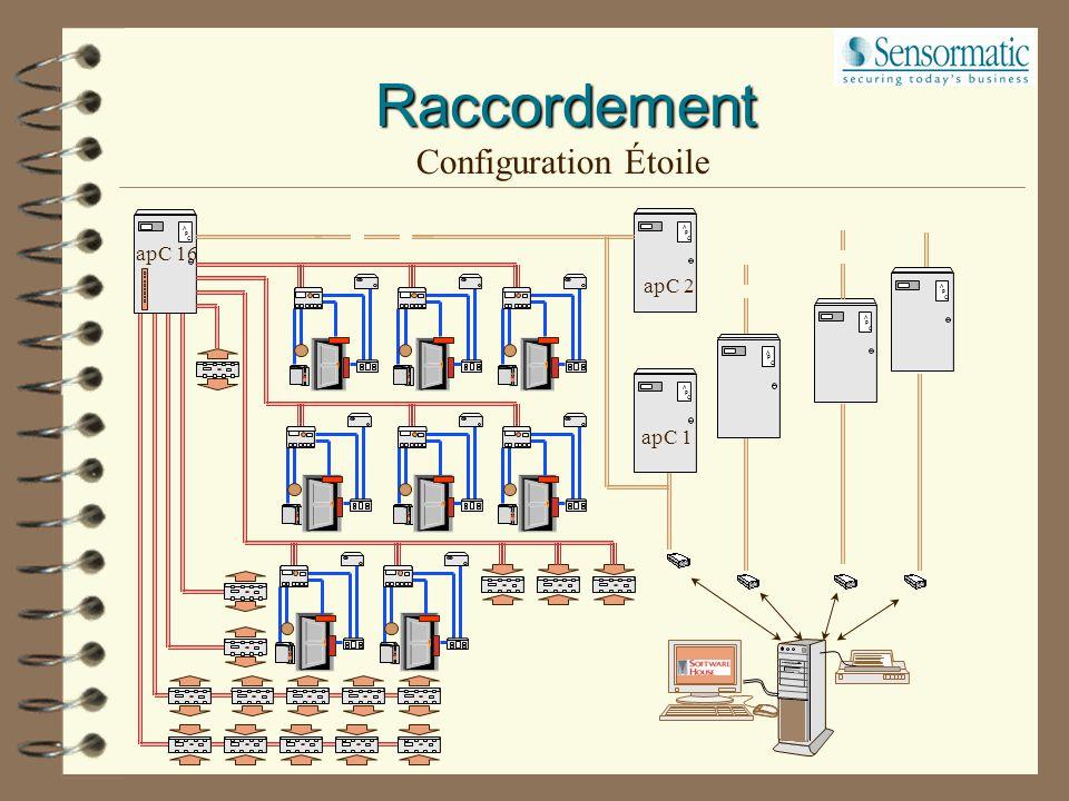 Raccordement Configuration linéaire A P C 64 sorties 64 entrées A P C 16 apC maxi 8 lecteurs RS232 =>15m maxi RS485=>1200m maxi