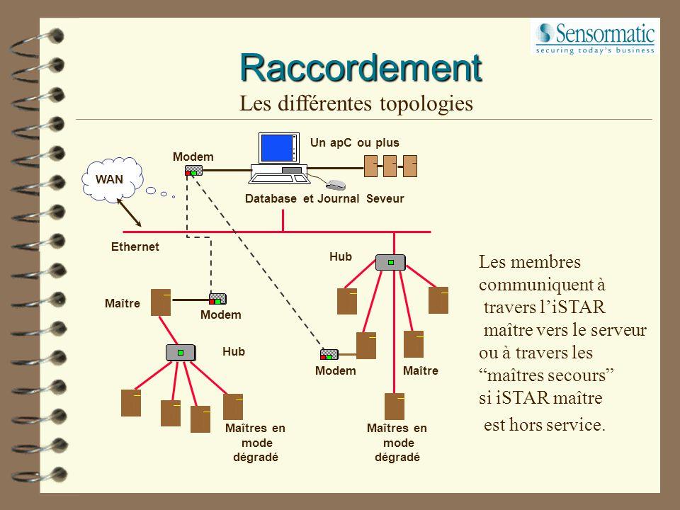 Raccordement Configuration combinée