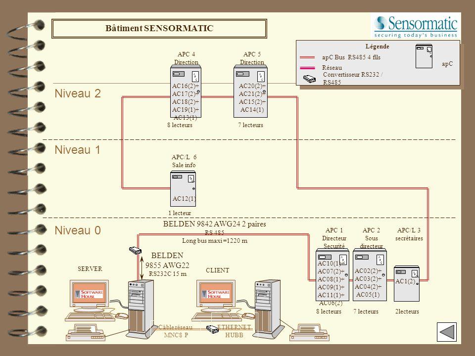 Préparation d'une installation C.CURE800 réalisation du synoptique de l'installation Lister les fonctions et les emplacements de chaque porte Préparer