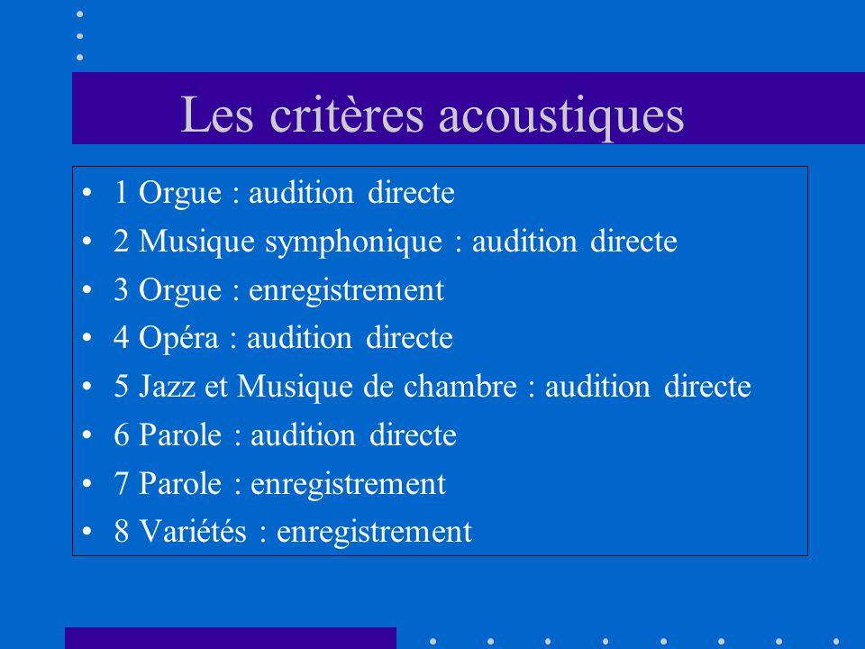 1 Orgue : audition directe 2 Musique symphonique : audition directe 3 Orgue : enregistrement 4 Opéra : audition directe 5 Jazz et Musique de chambre :
