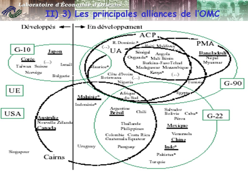 Formation Professeurs SES - 18 janv. 2007 11 II) 3) Les principales alliances de l'OMC