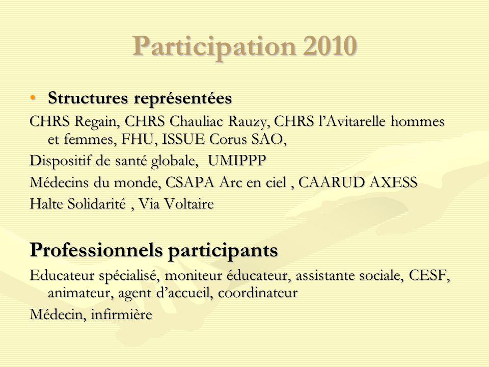 Participation 2010 Structures représentéesStructures représentées CHRS Regain, CHRS Chauliac Rauzy, CHRS l'Avitarelle hommes et femmes, FHU, ISSUE Cor