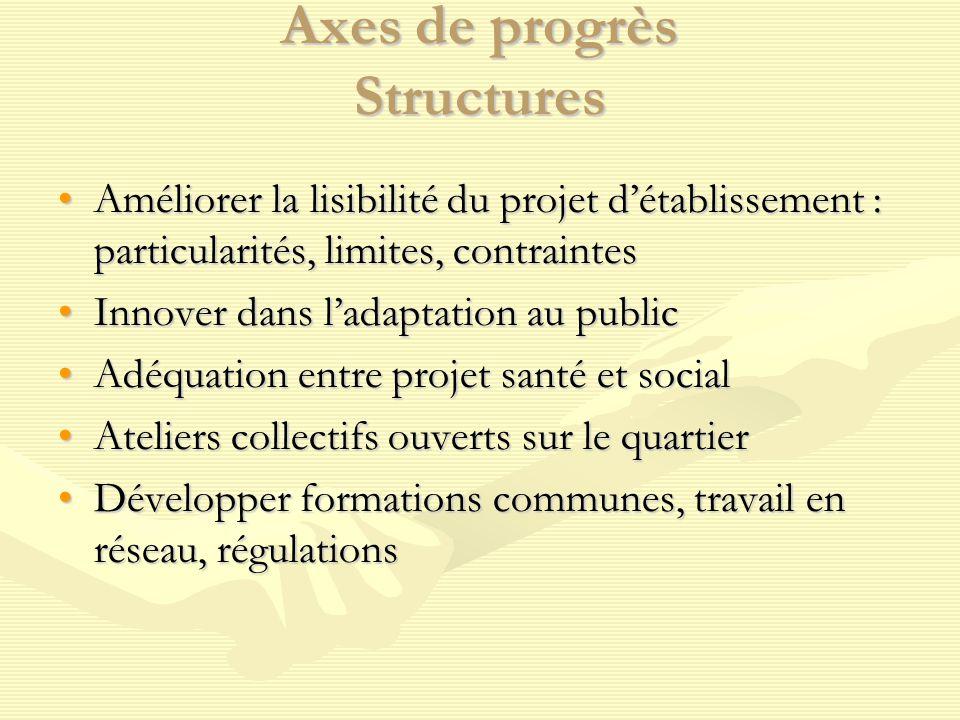 Axes de progrès Structures Améliorer la lisibilité du projet d'établissement : particularités, limites, contraintesAméliorer la lisibilité du projet d