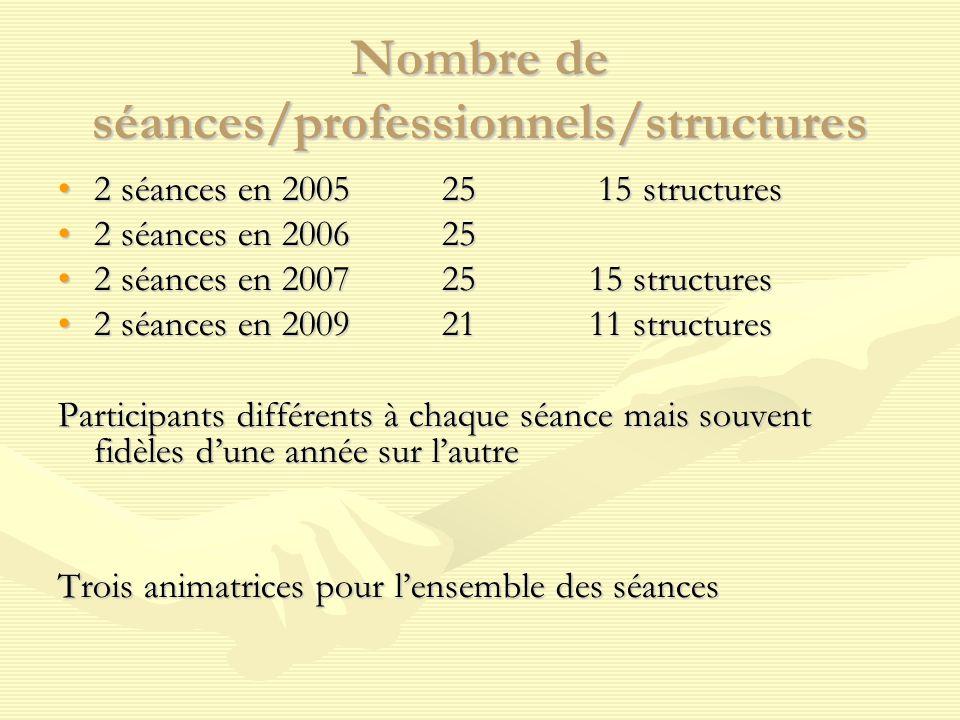Nombre de séances/professionnels et non professionnels/structures en 2010 6 séances en 2010 dont 3 séances communes et 3 séances en sous groupes avec des invités non professionnels (usagers des dispositifs)6 séances en 2010 dont 3 séances communes et 3 séances en sous groupes avec des invités non professionnels (usagers des dispositifs) 16 professionnels de 14 structures qui ont assisté à 4 séances16 professionnels de 14 structures qui ont assisté à 4 séances 9 non professionnels9 non professionnels
