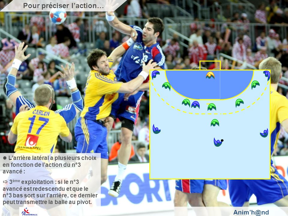 Anim'h@nd Pour préciser l'action… L'arrière latéral a plusieurs choix en fonction de l'action du n°3 avancé :  3 ème exploitation : si le n°3 avancé est redescendu et que le n°3 bas sort sur l'arrière, ce dernier peut transmettre la balle au pivot.