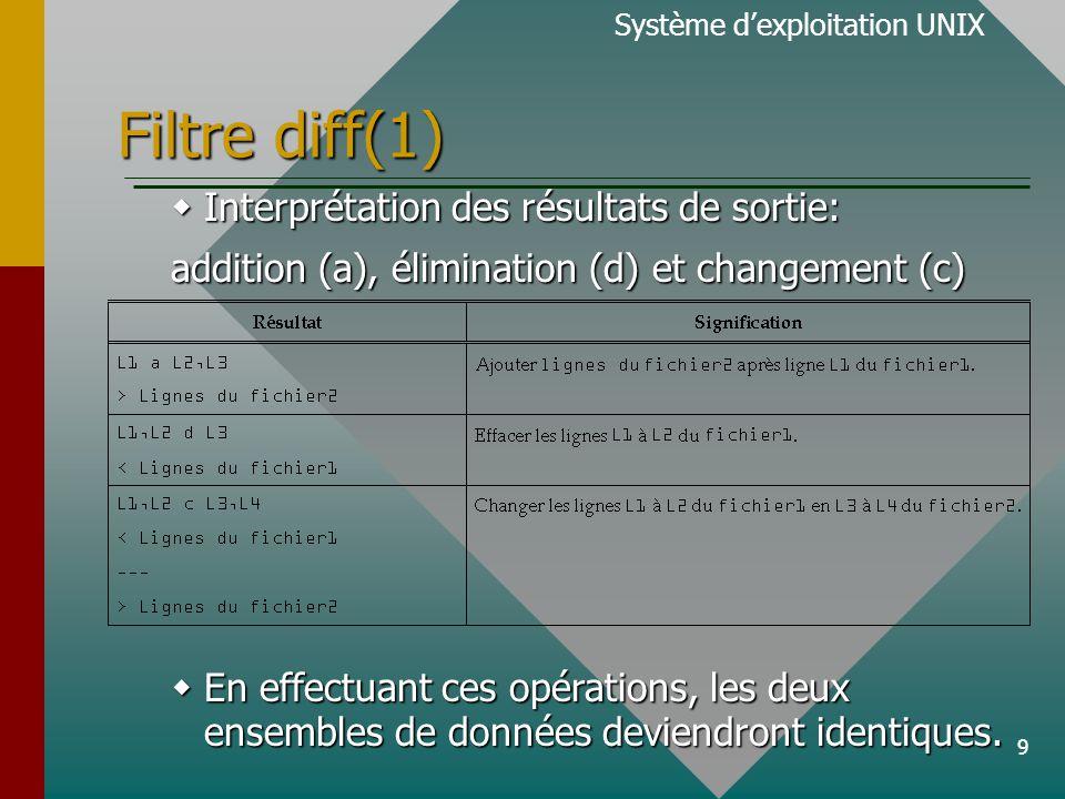 9 Filtre diff(1) Système d'exploitation UNIX  Interprétation des résultats de sortie: addition (a), élimination (d) et changement (c)  En effectuant ces opérations, les deux ensembles de données deviendront identiques.