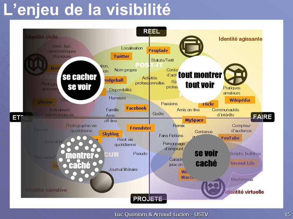 L'enjeu de la visibilité Luc Quoniam & Arnaud Lucien - USTV 15