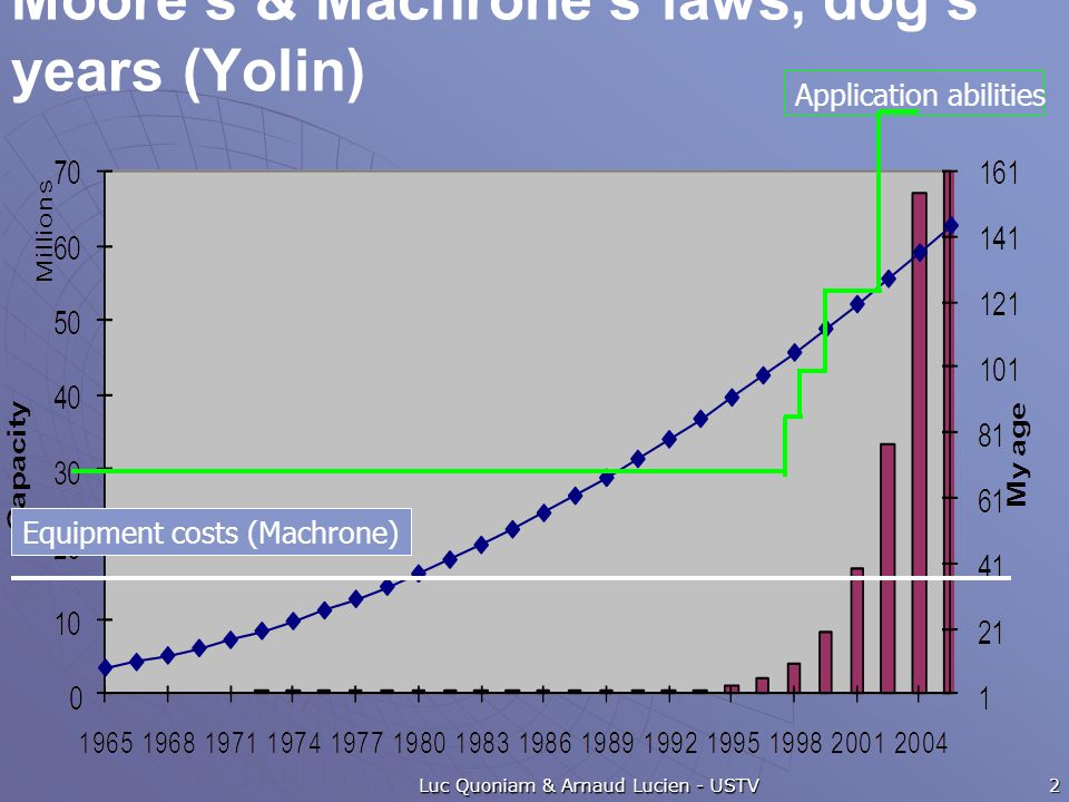 Moore's & Machrone's laws, dog's years (Yolin) Luc Quoniam & Arnaud Lucien - USTV Equipment costs (Machrone) Application abilities 2