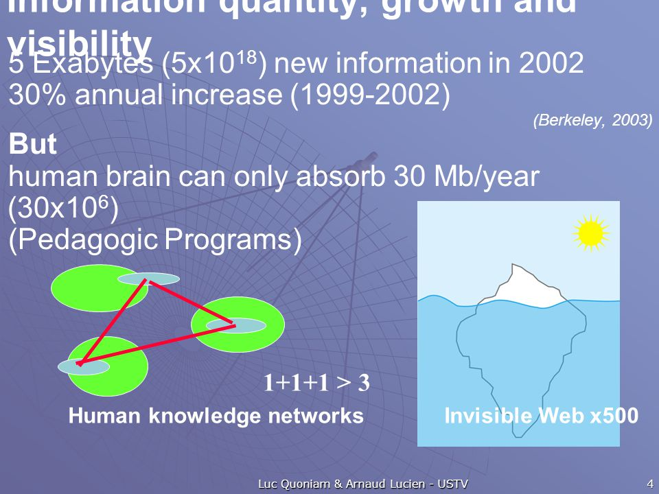 Information quantity, growth and visibility 5 Exabytes (5x10 18 ) new information in 2002 30% annual increase (1999-2002) (Berkeley, 2003) But human brain can only absorb 30 Mb/year (30x10 6 ) (Pedagogic Programs) Luc Quoniam & Arnaud Lucien - USTV Human knowledge networksInvisible Web x500 1+1+1 > 3 4