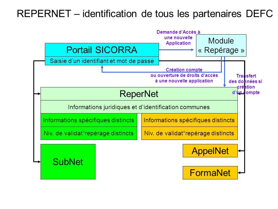 REPERNET – identification de tous les partenaires DEFC Module « Repérage » ReperNet AppelNet FormaNet SubNet Informations juridiques et d'identificati