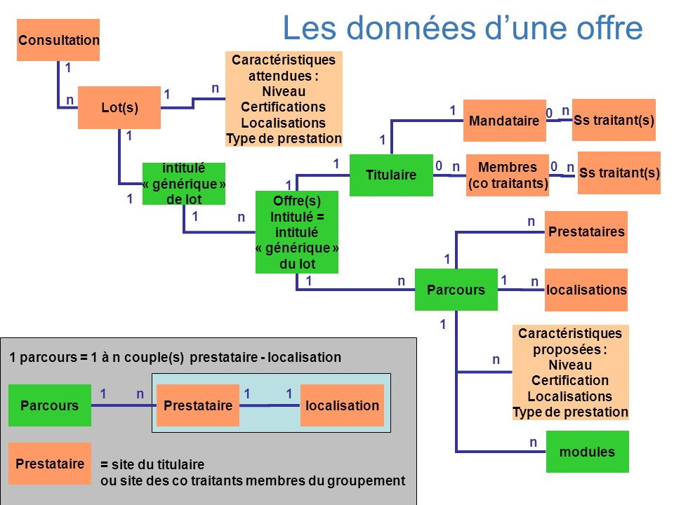 Consultation Lot(s) Offre(s) Intitulé = intitulé « générique » du lot 1 n 1 n Parcours 1 n Prestataires 1 n localisations 1 n Les données d'une offre