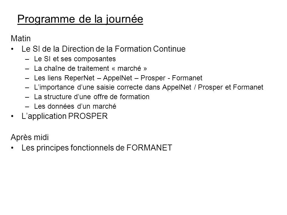 Programme de la journée Matin Le SI de la Direction de la Formation Continue –Le SI et ses composantes –La chaîne de traitement « marché » –Les liens