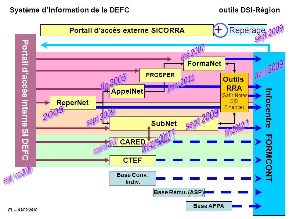 Système d'Information de la DEFC outils DSI-Région Portail d'accès interne SI DEFC ReperNet AppelNet FormaNet SubNet CARED CTEF Infocentre FORMCONT Ba