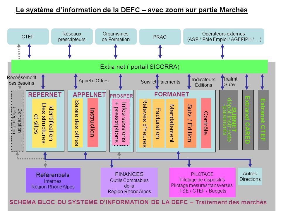 PILOTAGE Pilotage de dispositifs Pilotage mesures transverses FSE / CTEF / Budgets Opérateurs externes (ASP / Pôle Emploi / AGEFIPH / …) Référentiels
