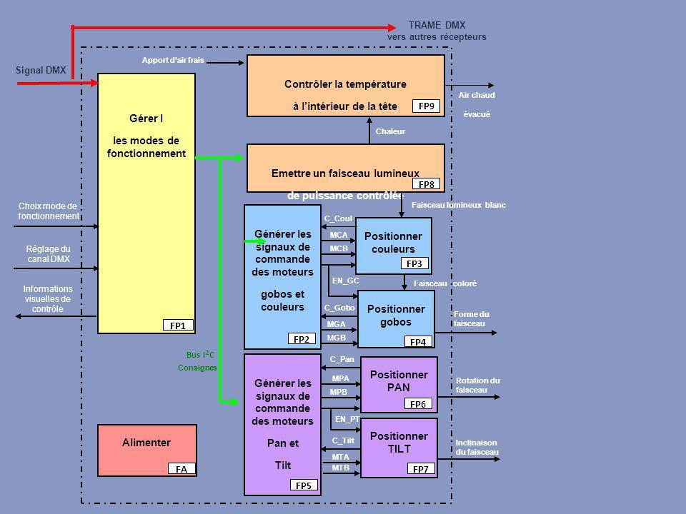Générer les signaux de commande des moteurs gobos et couleurs Gérer l les modes de fonctionnement Positionner gobos Signal DMX FP2 FP4 FP1 Forme du faisceau Choix mode de fonctionnement Positionner couleurs Positionner PAN Positionner TILT C_Gobo MGB MGA C_Coul MCB EN_GC MCA C_Pan MPB EN_PT MPA C_Tilt MTB MTA Faisceau coloré Rotation du faisceau Inclinaison du faisceau Emettre un faisceau lumineux de puissance contrôlée Faisceau lumineux blanc Contrôler la température à l'intérieur de la tête Apport d'air frais FP3 FP5 FP6 FP7 FP8 FP9 Alimenter FA Bus I 2 C Réglage du canal DMX Informations visuelles de contrôle Consignes TRAME DMX vers autres récepteurs Chaleur Air chaud évacué Générer les signaux de commande des moteurs Pan et Tilt FP5