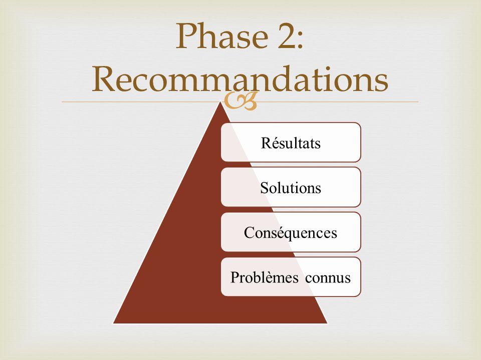  Phase 2: Recommandations RésultatsSolutionsConséquencesProblèmes connus