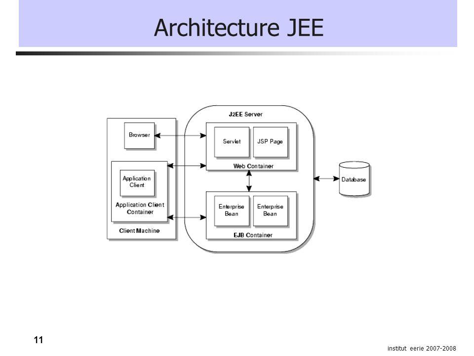 11 institut eerie 2007-2008 Architecture JEE